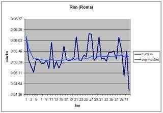 16. Maratona di Roma - min/km